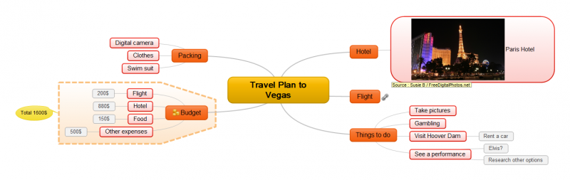 Travel Plan Mind Map