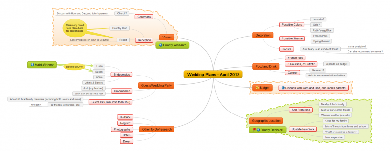 Wedding Plans Mind Map