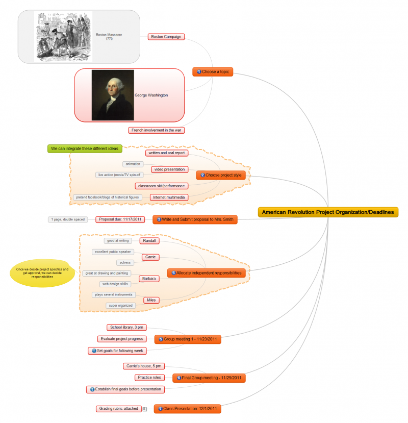 History Project Mind Map