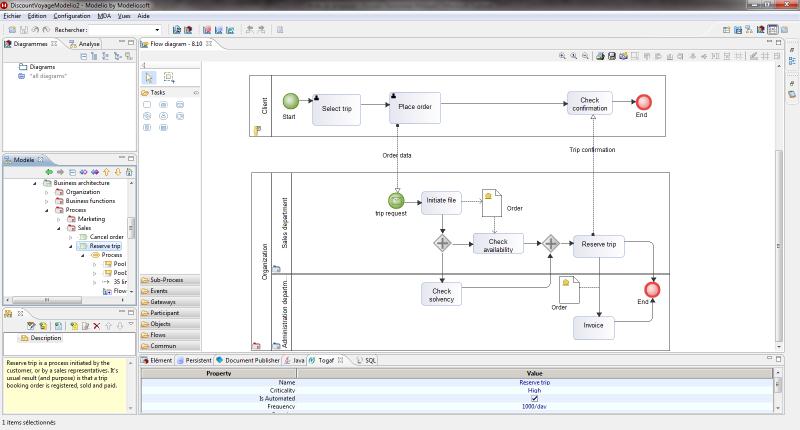 BPMN process modeling