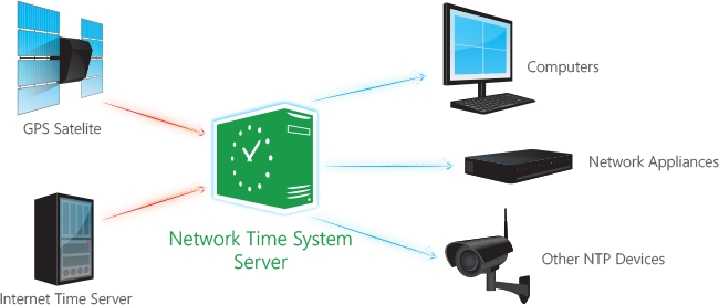 Network Time System 2 3 4 Network Tools Fileeagle Com